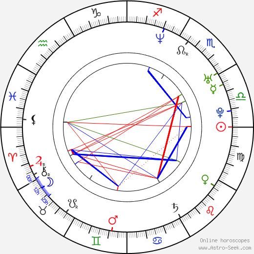 Jaime Bergman astro natal birth chart, Jaime Bergman horoscope, astrology