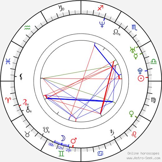 Джейк Пэлтроу Jake Paltrow день рождения гороскоп, Jake Paltrow Натальная карта онлайн