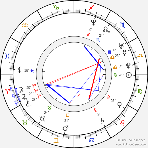 Jana Suchá birth chart, biography, wikipedia 2019, 2020