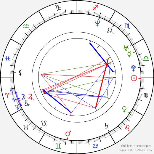 Jana Suchá birth chart, Jana Suchá astro natal horoscope, astrology