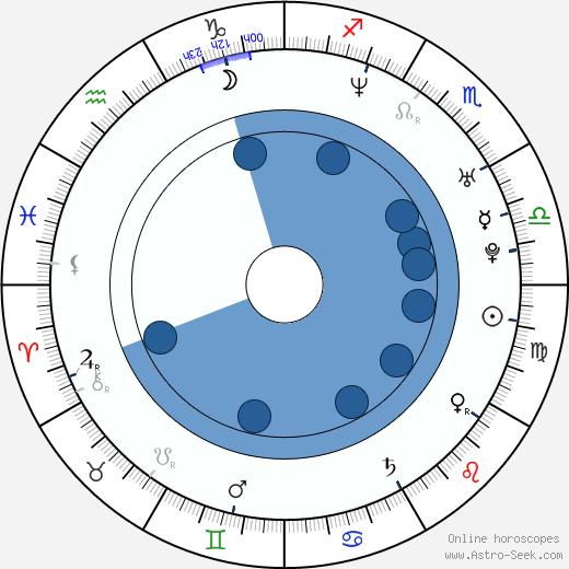 John Haughm wikipedia, horoscope, astrology, instagram