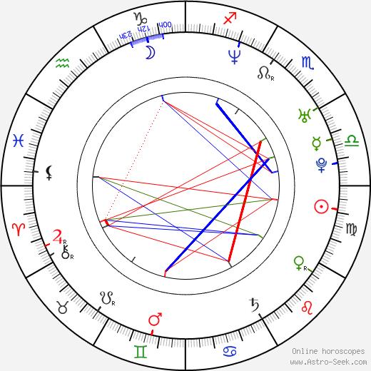 John Haughm birth chart, John Haughm astro natal horoscope, astrology
