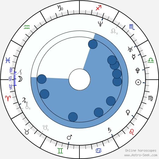 Juan Pablo Montoya wikipedia, horoscope, astrology, instagram