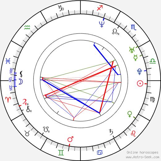 Хуан Пабло Монтойя Juan Pablo Montoya день рождения гороскоп, Juan Pablo Montoya Натальная карта онлайн