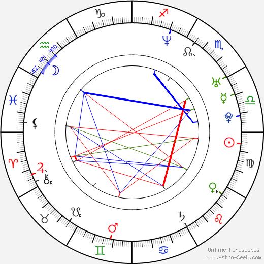 Juraj Lehotský tema natale, oroscopo, Juraj Lehotský oroscopi gratuiti, astrologia