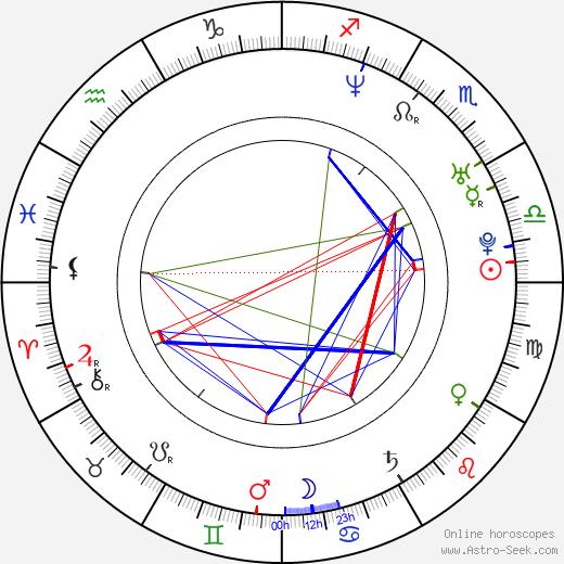 Karan Ashley birth chart, Karan Ashley astro natal horoscope, astrology