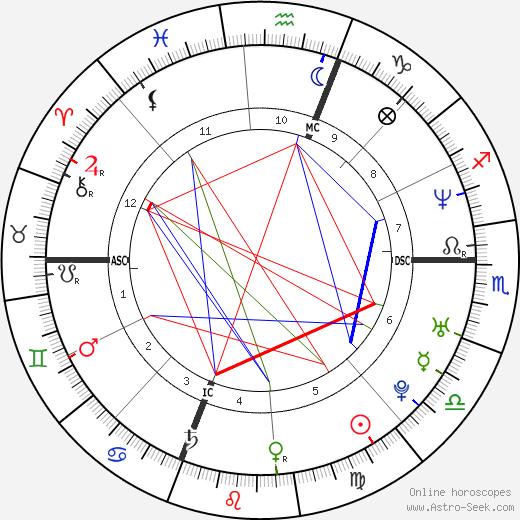 Karen Robidoux день рождения гороскоп, Karen Robidoux Натальная карта онлайн