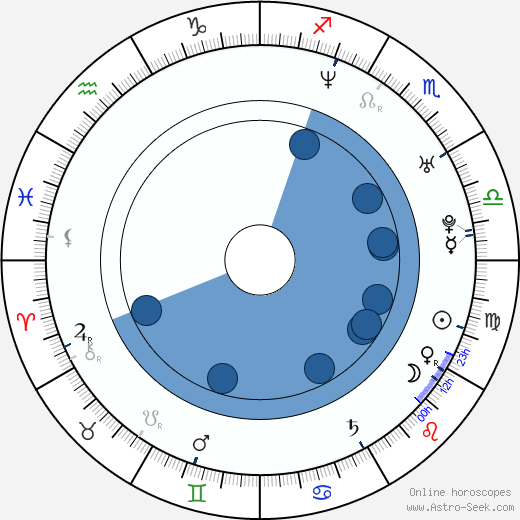 Kern Wasan wikipedia, horoscope, astrology, instagram
