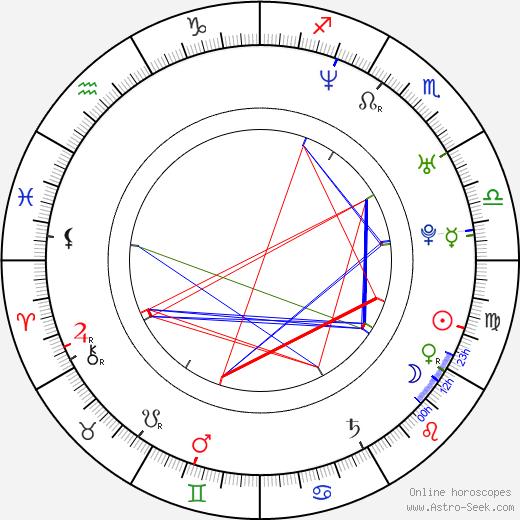 Kern Wasan birth chart, Kern Wasan astro natal horoscope, astrology