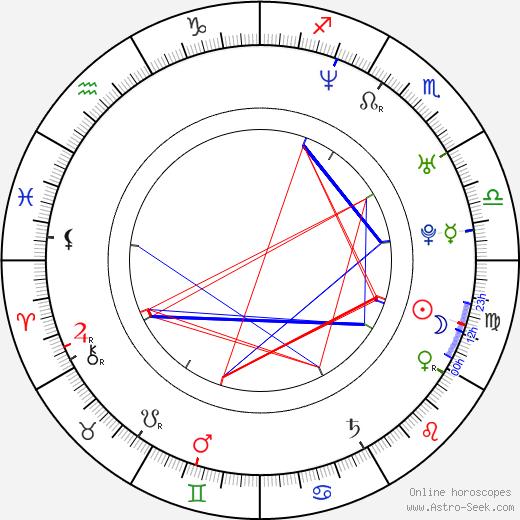 Kevin Asch tema natale, oroscopo, Kevin Asch oroscopi gratuiti, astrologia