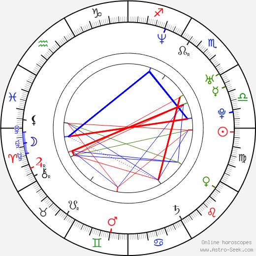 Labina Mitevska astro natal birth chart, Labina Mitevska horoscope, astrology