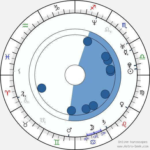 María Isasi wikipedia, horoscope, astrology, instagram
