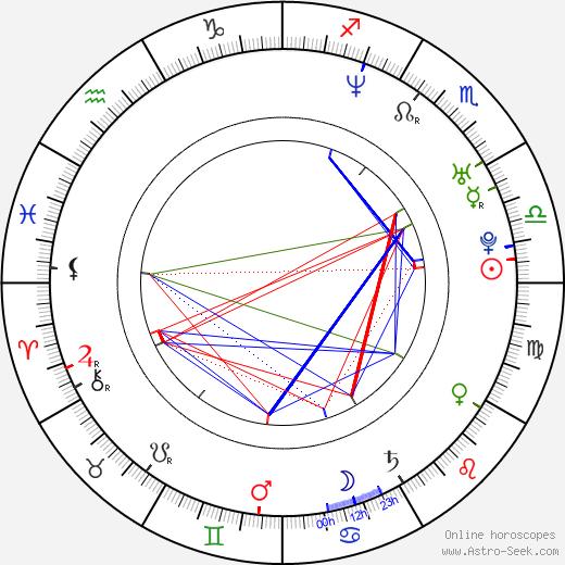 María Isasi birth chart, María Isasi astro natal horoscope, astrology