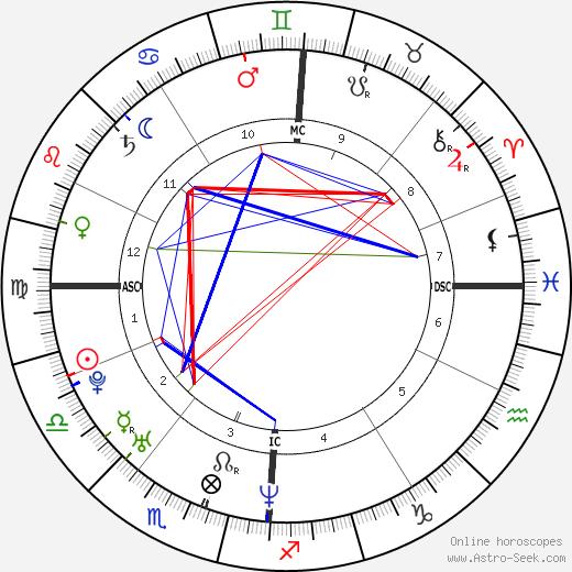 Marion Cotillard tema natale, oroscopo, Marion Cotillard oroscopi gratuiti, astrologia
