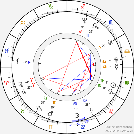 Maritza Rodríguez birth chart, biography, wikipedia 2018, 2019