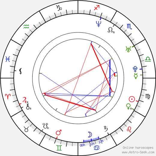 Maritza Rodríguez astro natal birth chart, Maritza Rodríguez horoscope, astrology