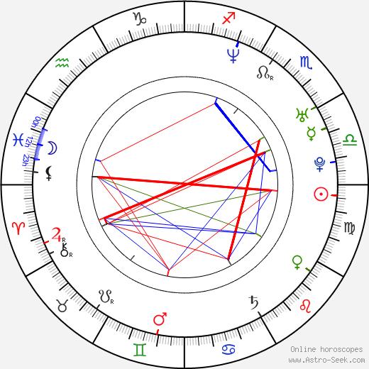 Martin Krušina tema natale, oroscopo, Martin Krušina oroscopi gratuiti, astrologia