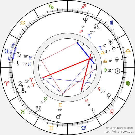 Marty Belafsky birth chart, biography, wikipedia 2020, 2021
