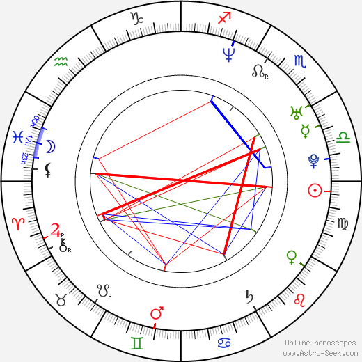 Marty Belafsky birth chart, Marty Belafsky astro natal horoscope, astrology