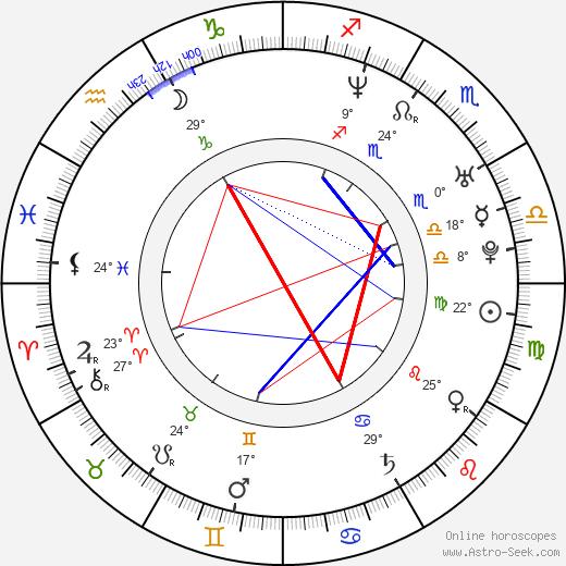 Melissa Olson birth chart, biography, wikipedia 2019, 2020