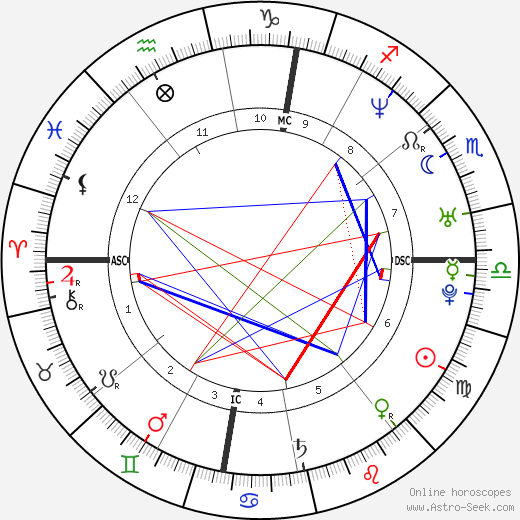 Michael Bublé astro natal birth chart, Michael Bublé horoscope, astrology