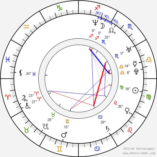 Miranda Leonhardt birth chart, biography, wikipedia 2019, 2020