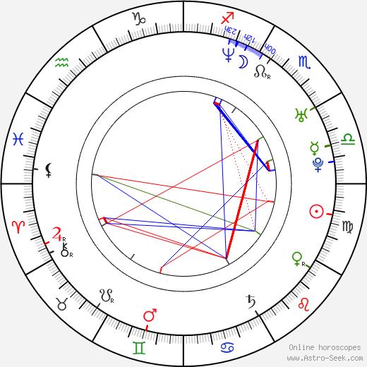 Miranda Leonhardt astro natal birth chart, Miranda Leonhardt horoscope, astrology