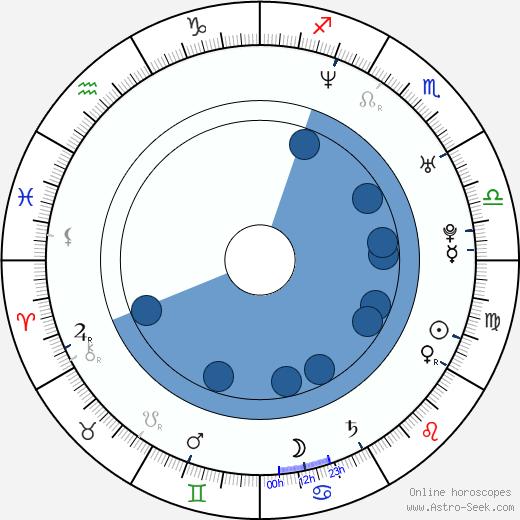 Mireille Enos wikipedia, horoscope, astrology, instagram
