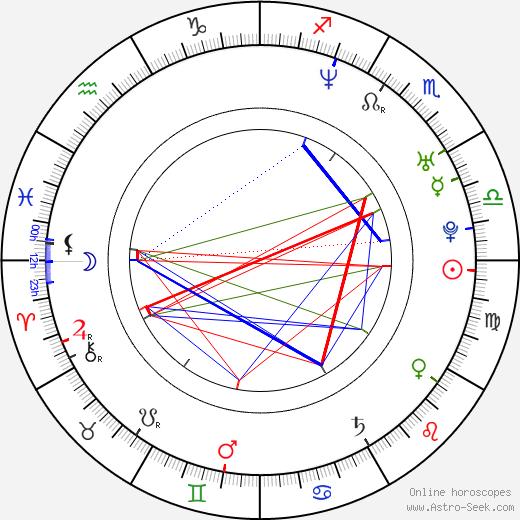Moon Bloodgood astro natal birth chart, Moon Bloodgood horoscope, astrology