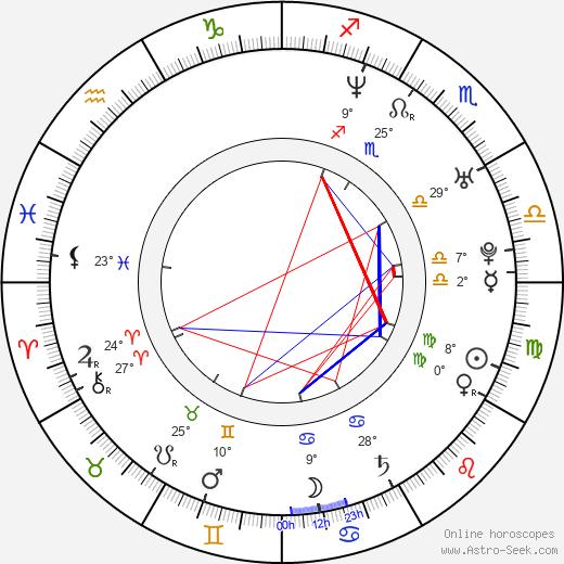 Omar Rodriguez-Lopez birth chart, biography, wikipedia 2020, 2021