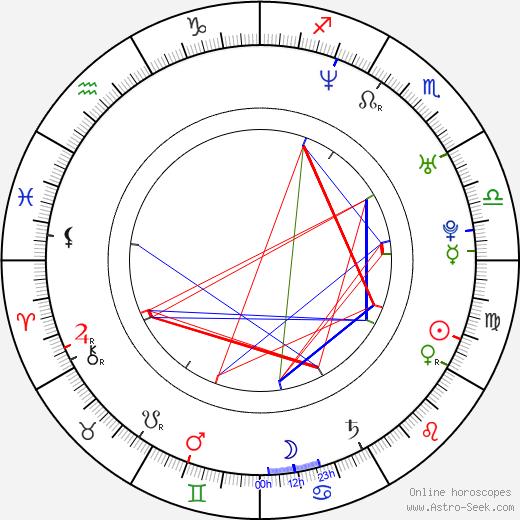Omar Rodriguez-Lopez birth chart, Omar Rodriguez-Lopez astro natal horoscope, astrology