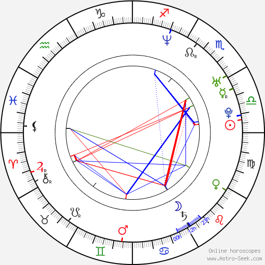 Petra Šanclová astro natal birth chart, Petra Šanclová horoscope, astrology
