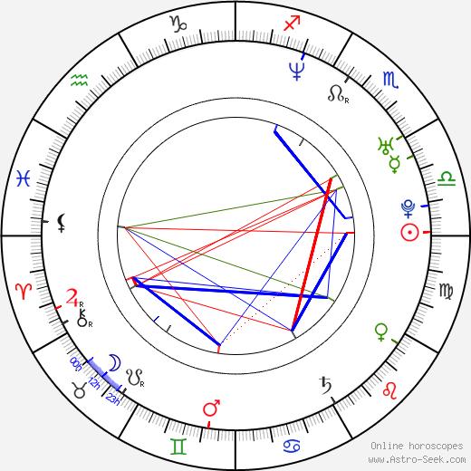 Regen Wilson день рождения гороскоп, Regen Wilson Натальная карта онлайн