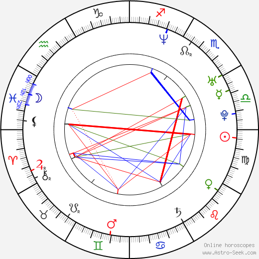 Sadu birth chart, Sadu astro natal horoscope, astrology