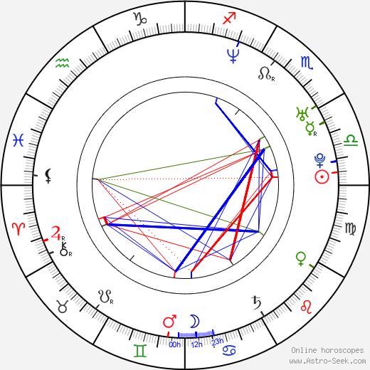 Saverio Costanzo birth chart, Saverio Costanzo astro natal horoscope, astrology