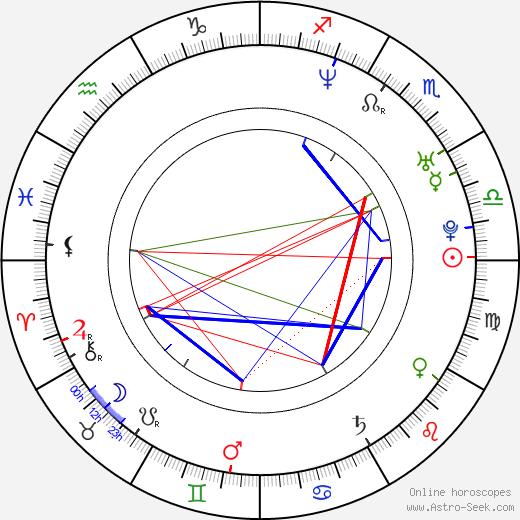 Sergio Múñiz день рождения гороскоп, Sergio Múñiz Натальная карта онлайн