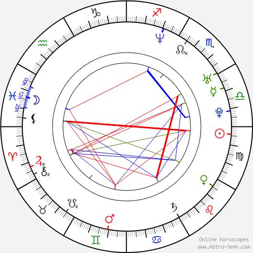 Serkan Ercan tema natale, oroscopo, Serkan Ercan oroscopi gratuiti, astrologia