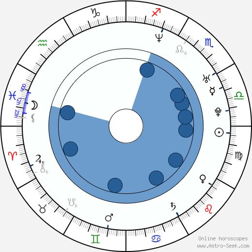 Seth Grossman wikipedia, horoscope, astrology, instagram