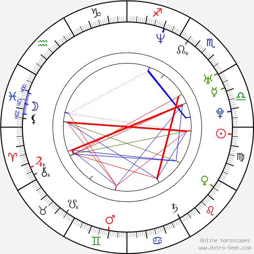 Seth Grossman tema natale, oroscopo, Seth Grossman oroscopi gratuiti, astrologia