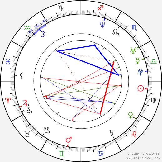 Текла Рётен Thekla Reuten день рождения гороскоп, Thekla Reuten Натальная карта онлайн