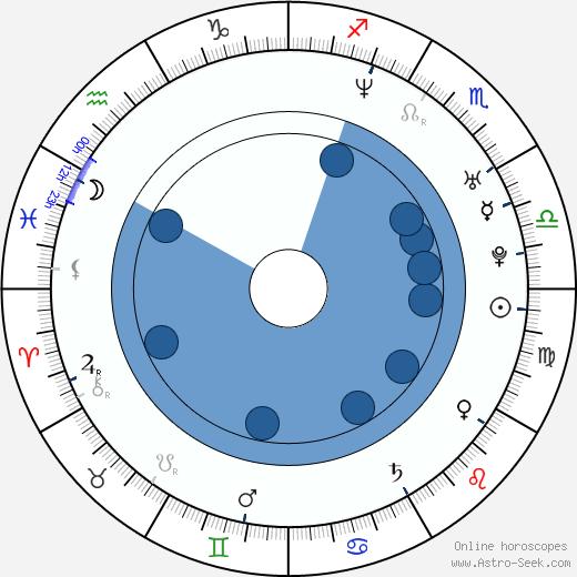 Vanda Růžičková wikipedia, horoscope, astrology, instagram