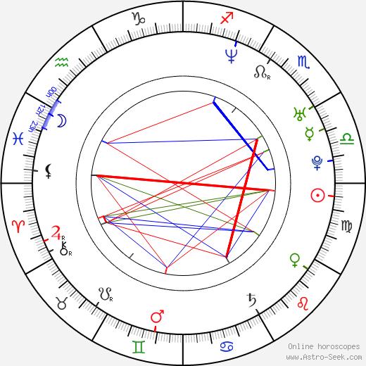 Vanda Růžičková birth chart, Vanda Růžičková astro natal horoscope, astrology
