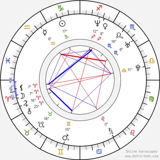 Alexandre Pires birth chart, biography, wikipedia 2020, 2021