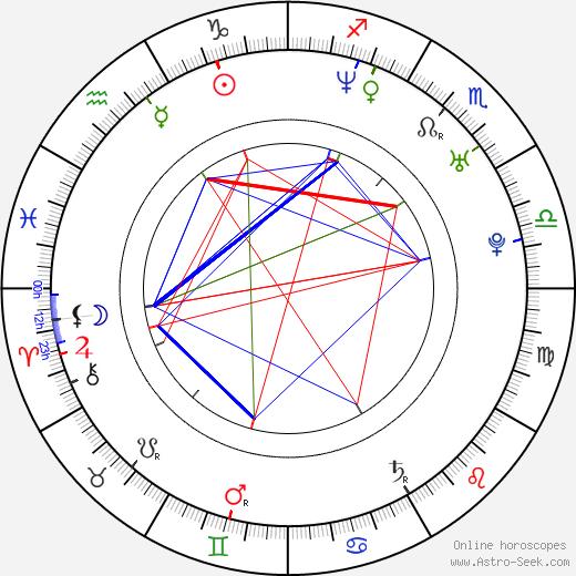 Alexandre Pires birth chart, Alexandre Pires astro natal horoscope, astrology