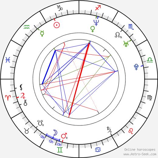 Alice Winocour astro natal birth chart, Alice Winocour horoscope, astrology