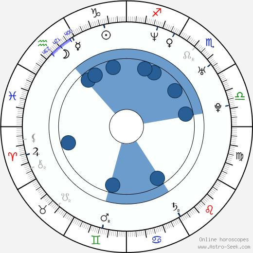 Alisen Down wikipedia, horoscope, astrology, instagram