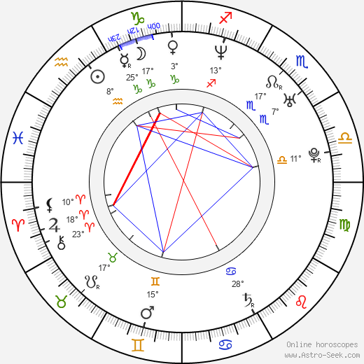 Anders Baasmo Christiansen birth chart, biography, wikipedia 2019, 2020