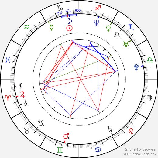 Andrzej Andrzejewski birth chart, Andrzej Andrzejewski astro natal horoscope, astrology