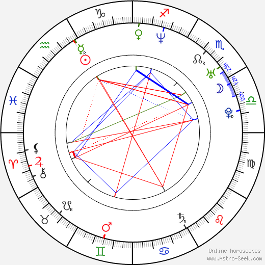 Angelica Lee birth chart, Angelica Lee astro natal horoscope, astrology