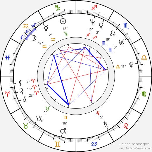 August Diehl birth chart, biography, wikipedia 2019, 2020
